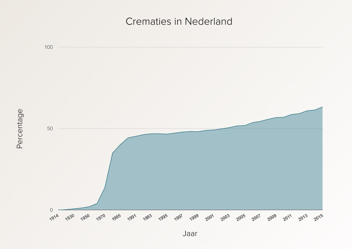 Crematies in Nederland - Bron: LVC